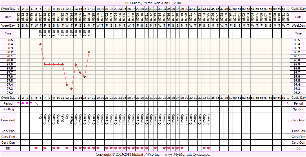 Fertility Chart for cycle Jun 12, 2010, chart owner tags: Clomid, Metformin