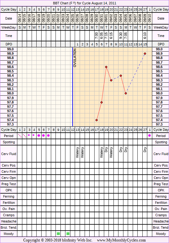 Fertility Chart for cycle Aug 14, 2011, chart owner tags: Fertility Monitor, Hyperthyroidism, Hypothyroidism, Over Weight