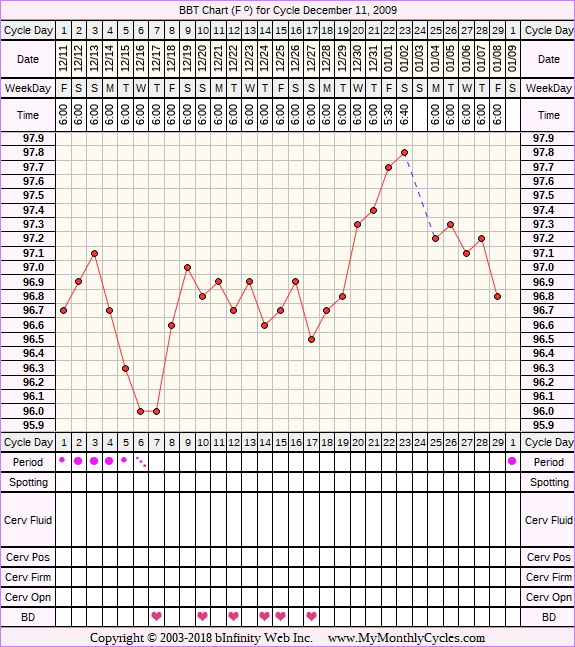 Fertility Chart for cycle Dec 11, 2009, chart owner tags: Metformin, Over Weight, PCOS, Uterine Fibroids