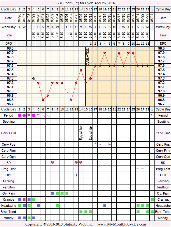 Fertility Chart for cycle Apr 26, 2016, chart owner tags: Bromocriptine, Endometriosis, Miscarriage, Ovulation Prediction Kits, Other Meds