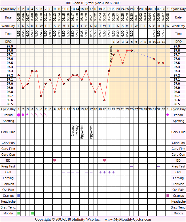 Fertility Chart for cycle Jun 5, 2009, chart owner tags: BFN (Not Pregnant), Miscarriage, Ovulation Prediction Kits