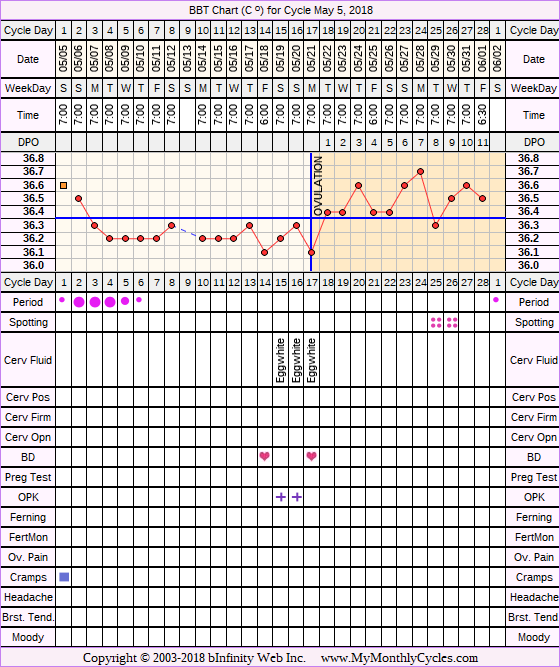 Fertility Chart for cycle May 5, 2018, chart owner tags: Hyperthyroidism, Miscarriage, PCOS