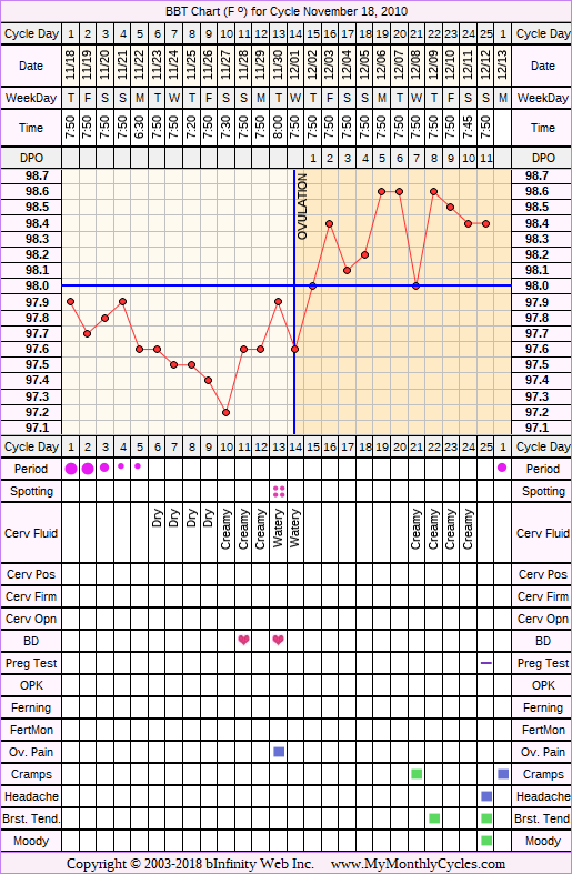 Fertility Chart for cycle Nov 18, 2010