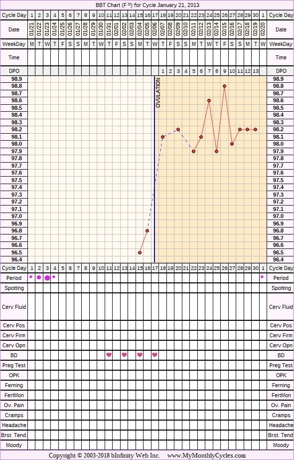 BBT Chart for cycle Jan 21, 2013