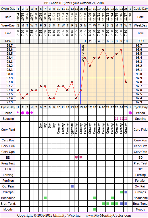 Fertility Chart for cycle Oct 24, 2010, chart owner tags: Ovulation Prediction Kits