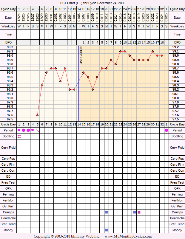 Fertility Chart for cycle Dec 24, 2008, chart owner tags: Clomid, Fertility Monitor, Illness, Metformin, Other Meds, Over Weight, PCOS