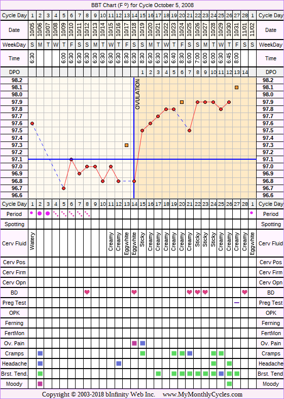 Fertility Chart for cycle Oct 5, 2008, chart owner tags: BFN (Not Pregnant), Biphasic, Clomid, Illness