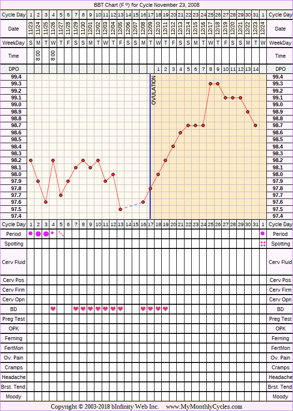Fertility Chart for cycle Nov 23, 2008, chart owner tags: Clomid, Fertility Monitor, Illness, Metformin, Other Meds, Over Weight, PCOS