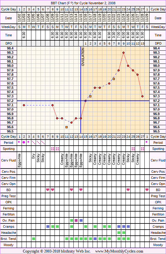 Fertility Chart for cycle Nov 2, 2008, chart owner tags: Biphasic
