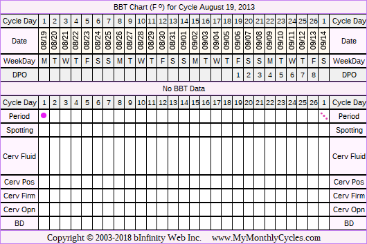 Fertility Chart for cycle Aug 19, 2013, chart owner tags: After Depo Provera, Herbal Fertility Supplement, Ovulation Prediction Kits
