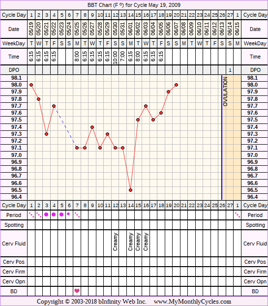 Fertility Chart for cycle May 19, 2009
