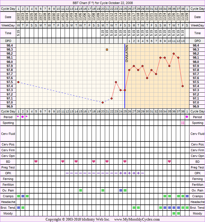 Fertility Chart for cycle Oct 22, 2008, chart owner tags: After the Pill, Ovulation Prediction Kits, Over Weight, PCOS