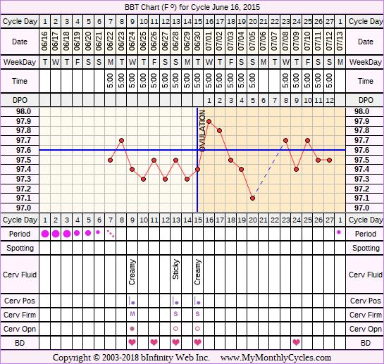 Fertility Chart for cycle Jun 16, 2015