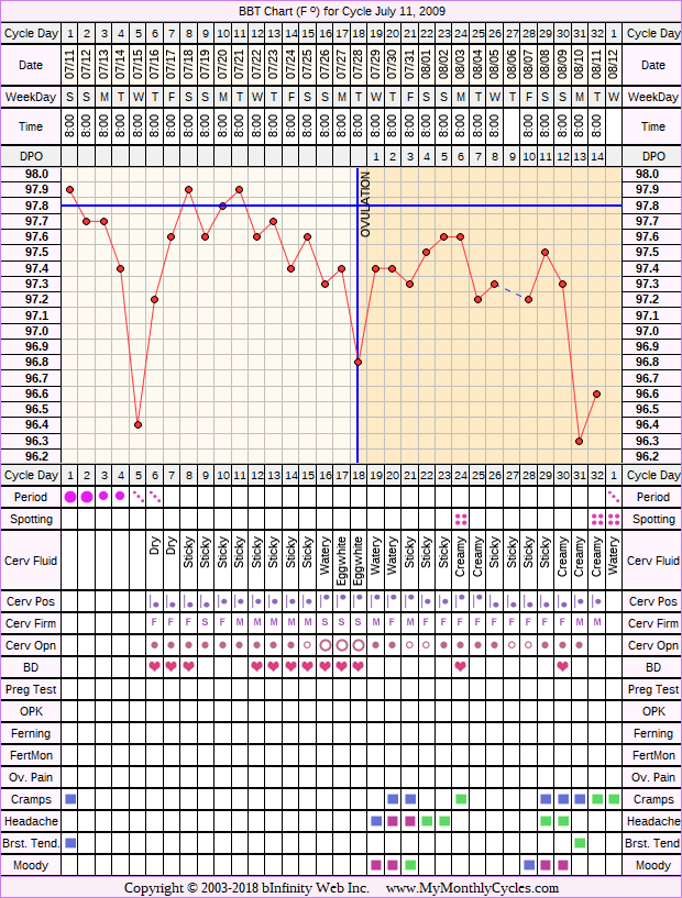 Fertility Chart for cycle Jul 11, 2009, chart owner tags: BFN (Not Pregnant), BFP (Pregnant)