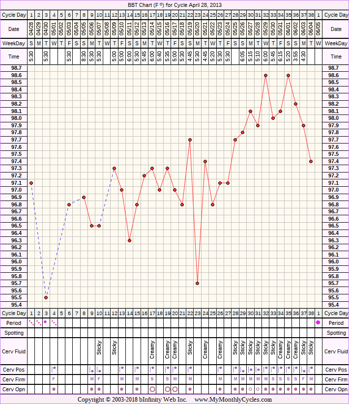 Fertility Chart for cycle Apr 28, 2013, chart owner tags: BFN (Not Pregnant), Other Meds