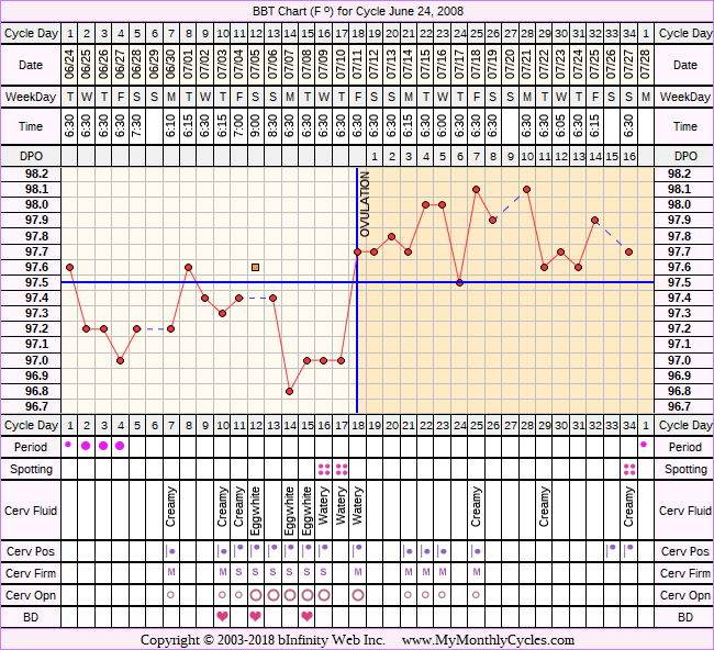 Fertility Chart for cycle Jun 24, 2008, chart owner tags: BFN (Not Pregnant), Clomid, Fertility Monitor, Ovulation Prediction Kits, PCOS
