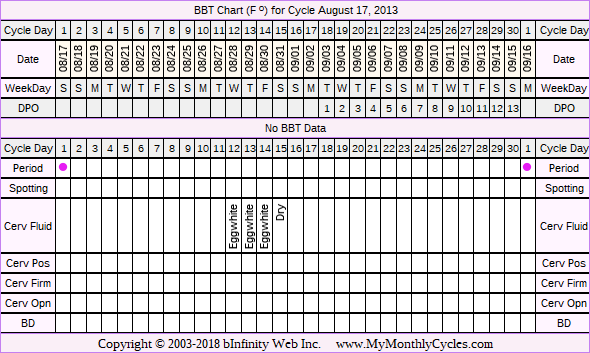 BBT Chart for cycle Aug 17, 2013