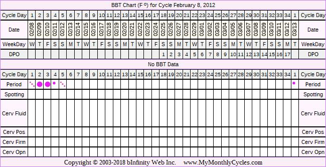 Fertility Chart for cycle Feb 8, 2012