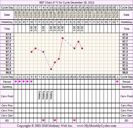 Fertility Chart for cycle Dec 28, 2013