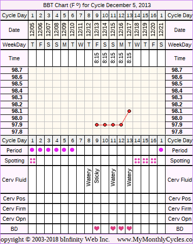 BBT Chart for cycle Dec 5, 2013