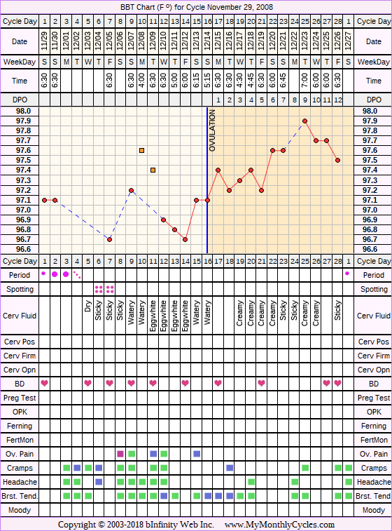 Fertility Chart for cycle Nov 29, 2008, chart owner tags: Stress Cycle