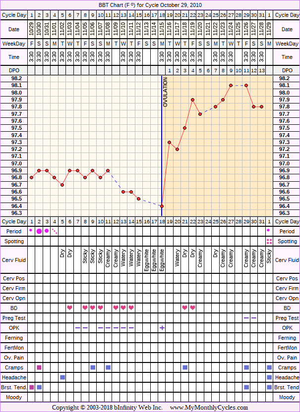 Fertility Chart for cycle Oct 29, 2010, chart owner tags: After IUD, BFN (Not Pregnant), Ovulation Prediction Kits