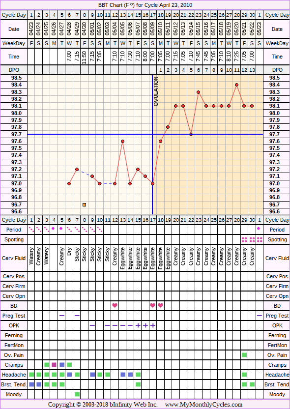 Fertility Chart for cycle Apr 23, 2010, chart owner tags: BFP (Pregnant), Biphasic, Ovulation Prediction Kits