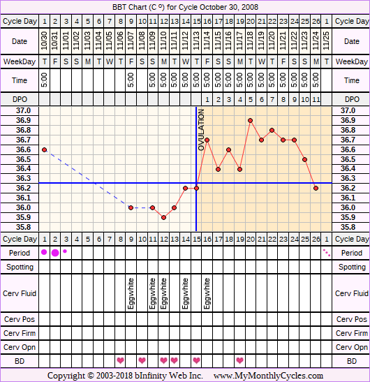 Fertility Chart for cycle Oct 30, 2008, chart owner tags: Acupuncture