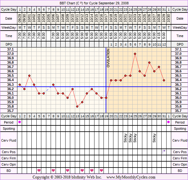 Fertility Chart for cycle Sep 29, 2008
