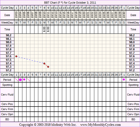 Fertility Chart for cycle Oct 3, 2011, chart owner tags: Herbal Fertility Supplement, Ovulation Prediction Kits, Over Weight