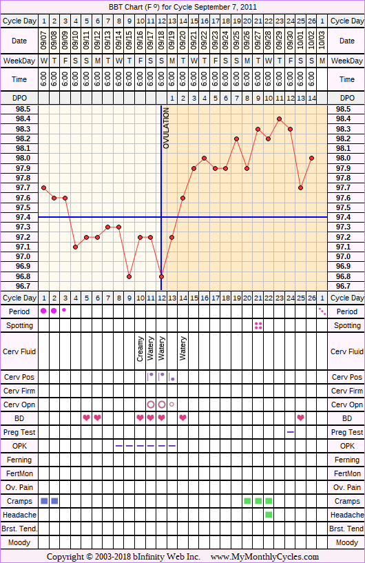 Fertility Chart for cycle Sep 7, 2011, chart owner tags: BFN (Not Pregnant), Herbal Fertility Supplement, Ovulation Prediction Kits, Over Weight