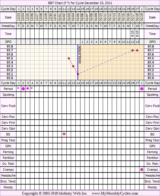 Fertility Chart for cycle Dec 23, 2011, chart owner tags: Over Weight