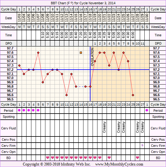 Fertility Chart for cycle Nov 3, 2014, chart owner tags: BFN (Not Pregnant), Over Weight