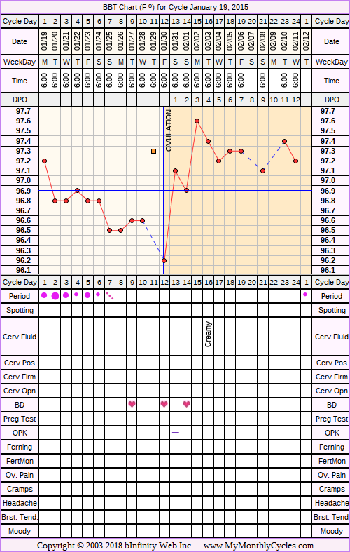 Fertility Chart for cycle Jan 19, 2015, chart owner tags: BFN (Not Pregnant), Over Weight