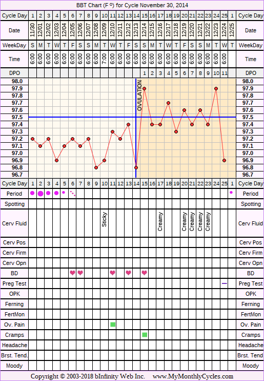 Fertility Chart for cycle Nov 30, 2014, chart owner tags: BFN (Not Pregnant), Over Weight