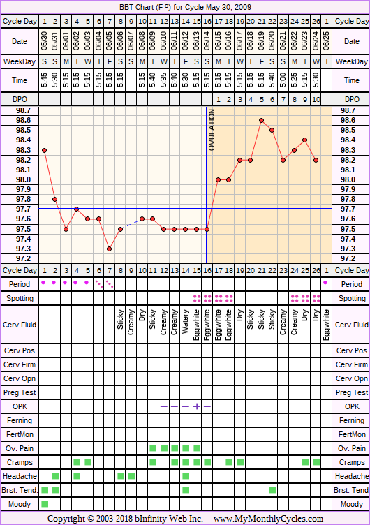 Fertility Chart for cycle May 30, 2009, chart owner tags: After the Pill, Ovulation Prediction Kits