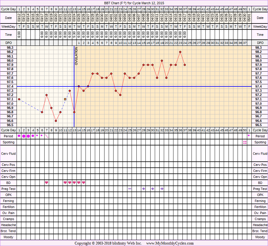 Fertility Chart for cycle Mar 12, 2015, chart owner tags: BFP (Pregnant), Miscarriage, Over Weight