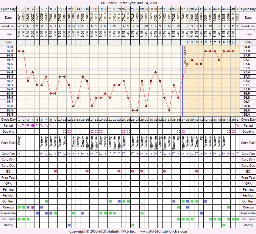 Fertility Chart for cycle Jun 24, 2009, chart owner tags: After the Pill, BFN (Not Pregnant), Other Meds, Under Weight