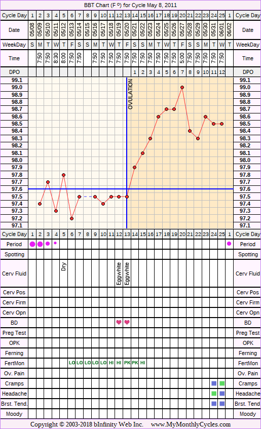 Fertility Chart for cycle May 8, 2011, chart owner tags: Fertility Monitor, Hypothyroidism