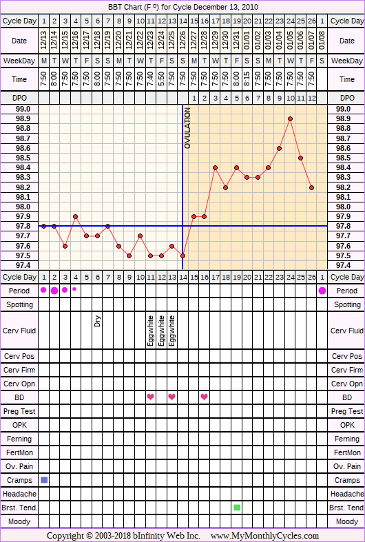 Fertility Chart for cycle Dec 13, 2010