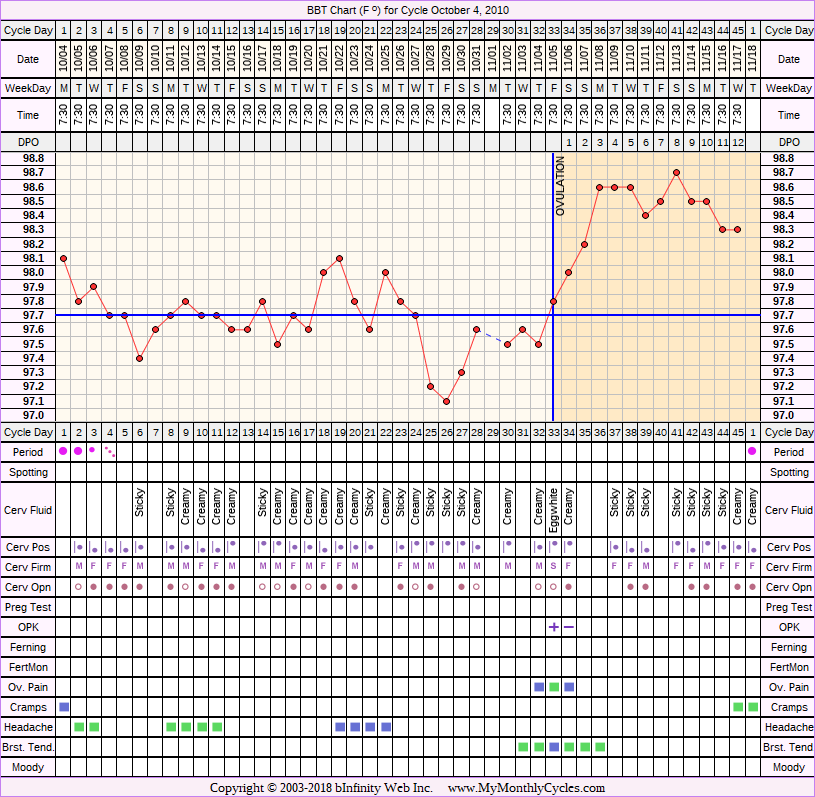 Fertility Chart for cycle Oct 4, 2010, chart owner tags: After the Pill, BFN (Not Pregnant), Biphasic, Ovulation Prediction Kits