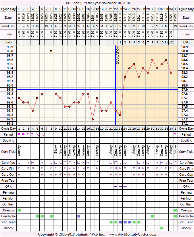 Fertility Chart for cycle Nov 18, 2010, chart owner tags: BFN (Not Pregnant), Biphasic, Ovulation Prediction Kits, Other Meds