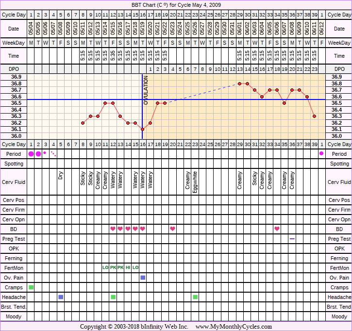 Fertility Chart for cycle May 4, 2009, chart owner tags: Acupuncture, Endometriosis, Fertility Monitor, Herbal Fertility Supplement