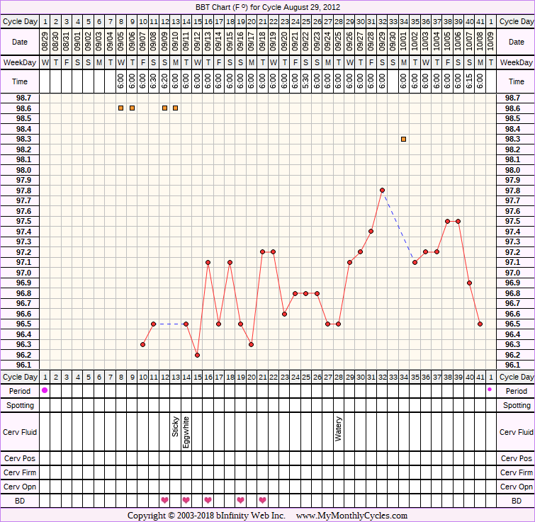 Fertility Chart for cycle Aug 29, 2012, chart owner tags: BFN (Not Pregnant), Herbal Fertility Supplement, Ovulation Prediction Kits, Other Meds