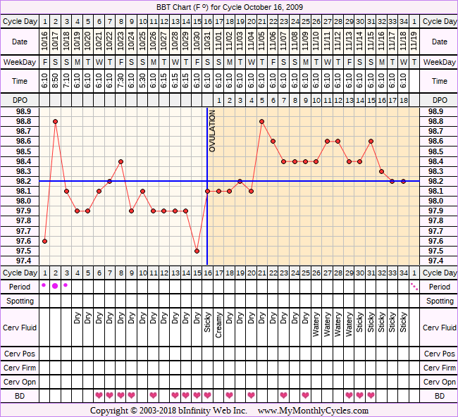 Fertility Chart for cycle Oct 16, 2009