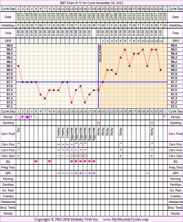 Fertility Chart for cycle Nov 16, 2012, chart owner tags: BFN (Not Pregnant), Ovulation Prediction Kits