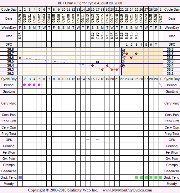 Fertility Chart for cycle Aug 29, 2008, chart owner tags: After BC Implant, BFN (Not Pregnant)