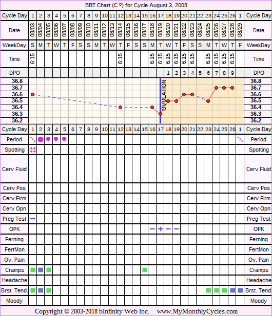 Fertility Chart for cycle Aug 3, 2008, chart owner tags: After BC Implant, BFN (Not Pregnant)