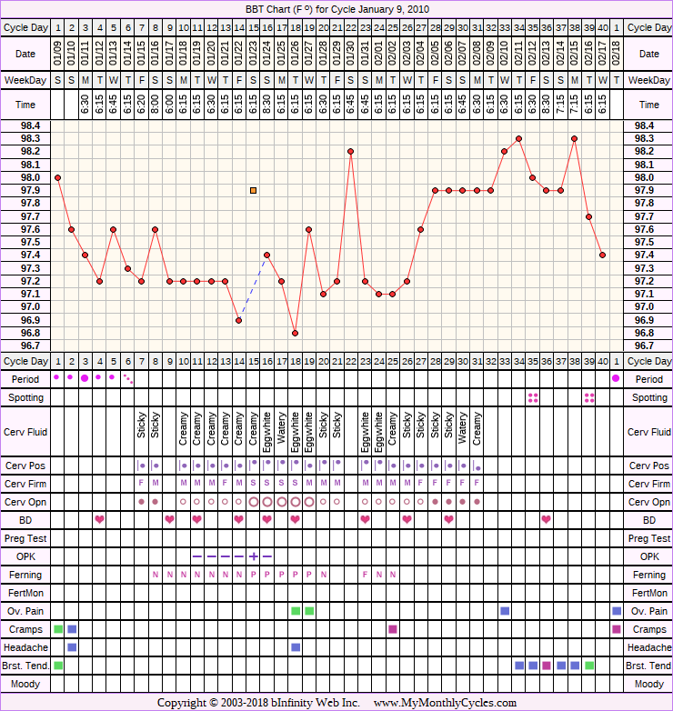 Fertility Chart for cycle Jan 9, 2010, chart owner tags: After the Pill, BFN (Not Pregnant), Ovulation Prediction Kits