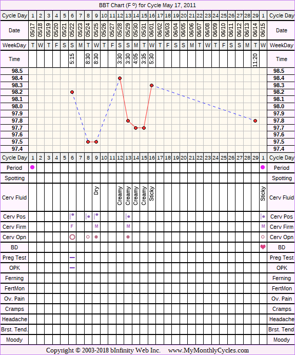Fertility Chart for cycle May 17, 2011, chart owner tags: BFN (Not Pregnant), Ovulation Prediction Kits, Over Weight